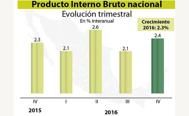 En 2016 el PIB creció 2.3%, dentro del rango estimado por la Secretaría de Hacienda