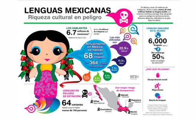 Lenguas indígenas en peligro de extinción