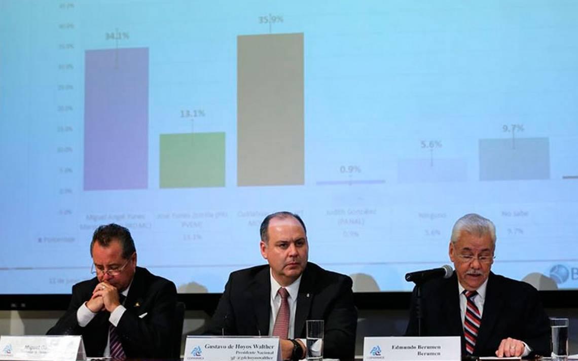 Encuesta de Coparmex da ventaja a AMLO, pero más del 27% de votantes está indeciso