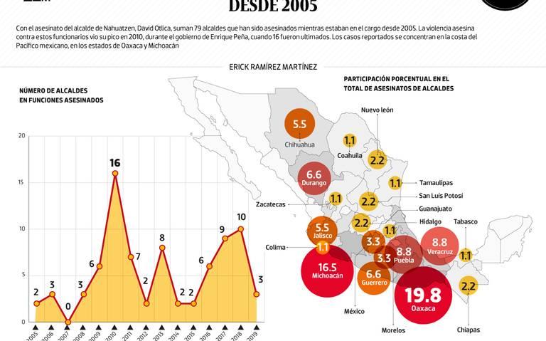 #Data | Suman 79 alcaldes asesinados desde 2005