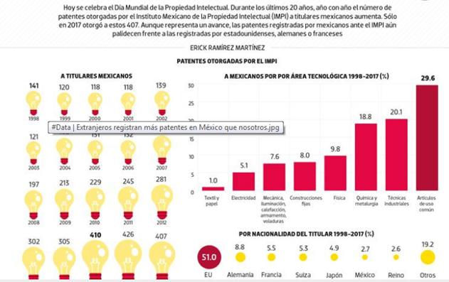 #Data | Extranjeros registran más patentes en México que nosotros