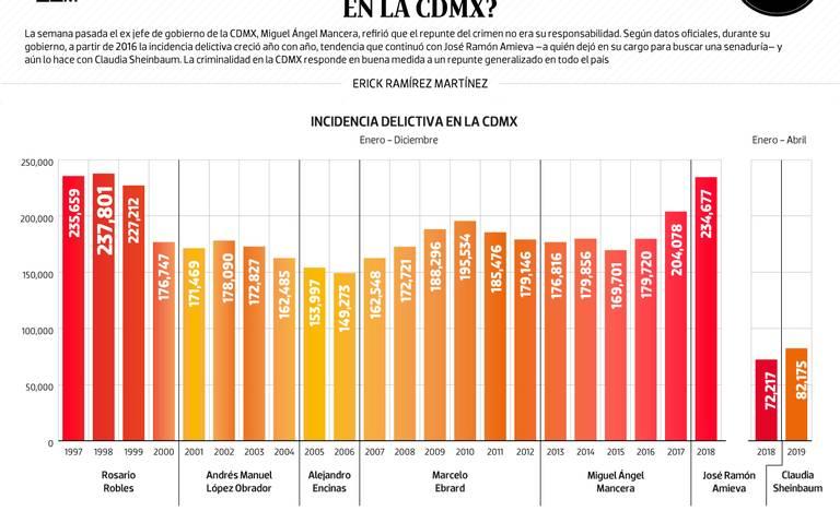 #Data | ¿Con quién se disparó el crimen en la CDMX?