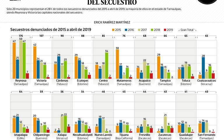 #Data | Las capitales del secuestro