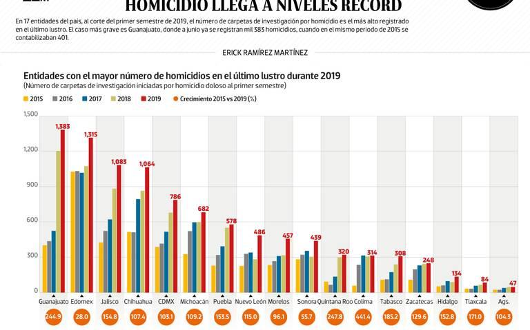 #Data | En 17 estados, homicidio llega a niveles récord