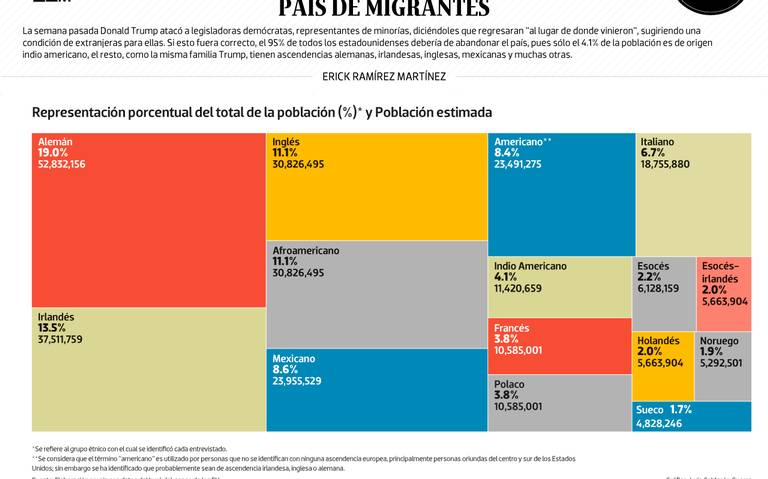 #Data | Estados Unidos, país de migrantes
