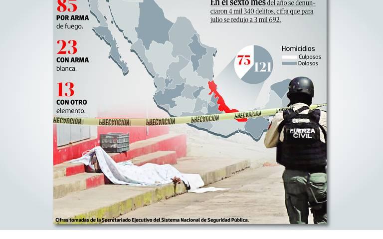 Veracruz, sexto lugar en asesinatos; robos y secuestros, a la baja