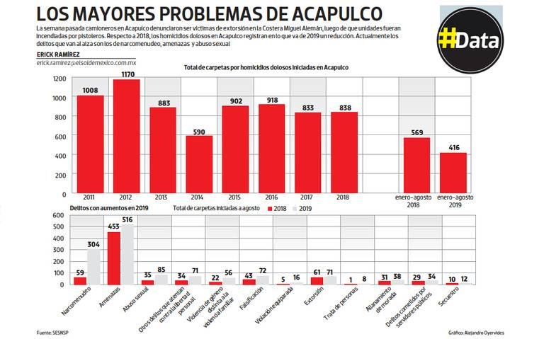 #Data   Los mayores problemas de Acapulco