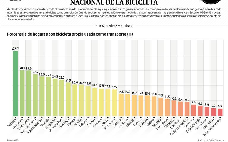 #Data | Yucatán, capital nacional de la bicicleta