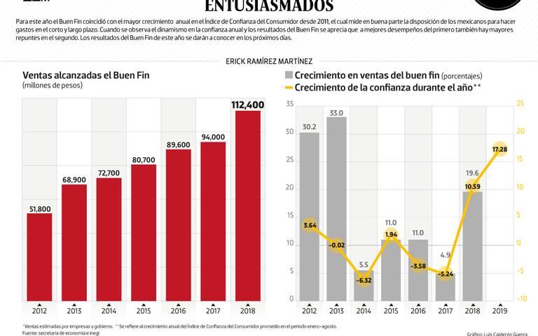 #Data | El Buen Fin encontró a los mexicanos entusiasmados