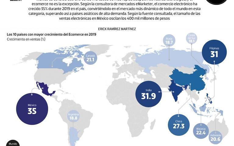 #Data | México abraza al ecomerce