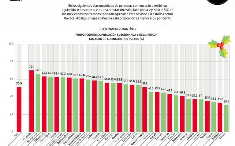 #Data | El aguinaldo es un lujo en México