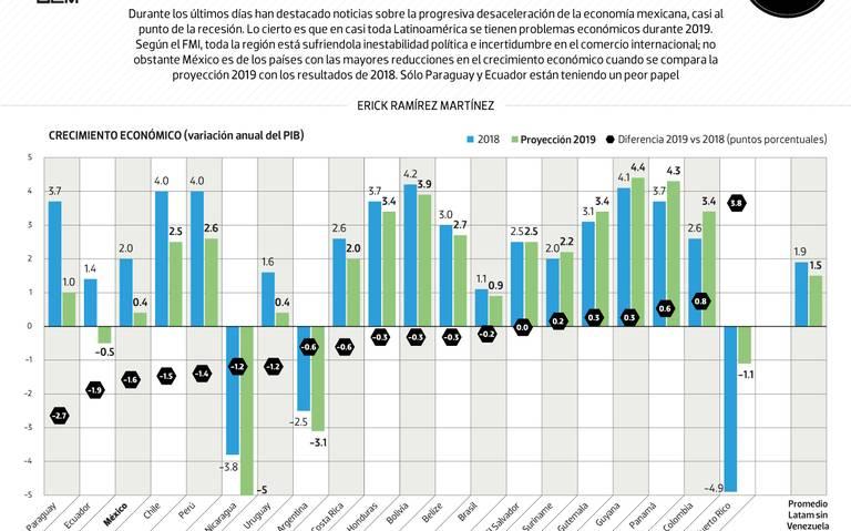 #Data | México no es el único país en problemas, pero sí de los más graves