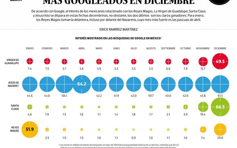 #Data | Santa Claus y Jesucristo, los más googleados en diciembre