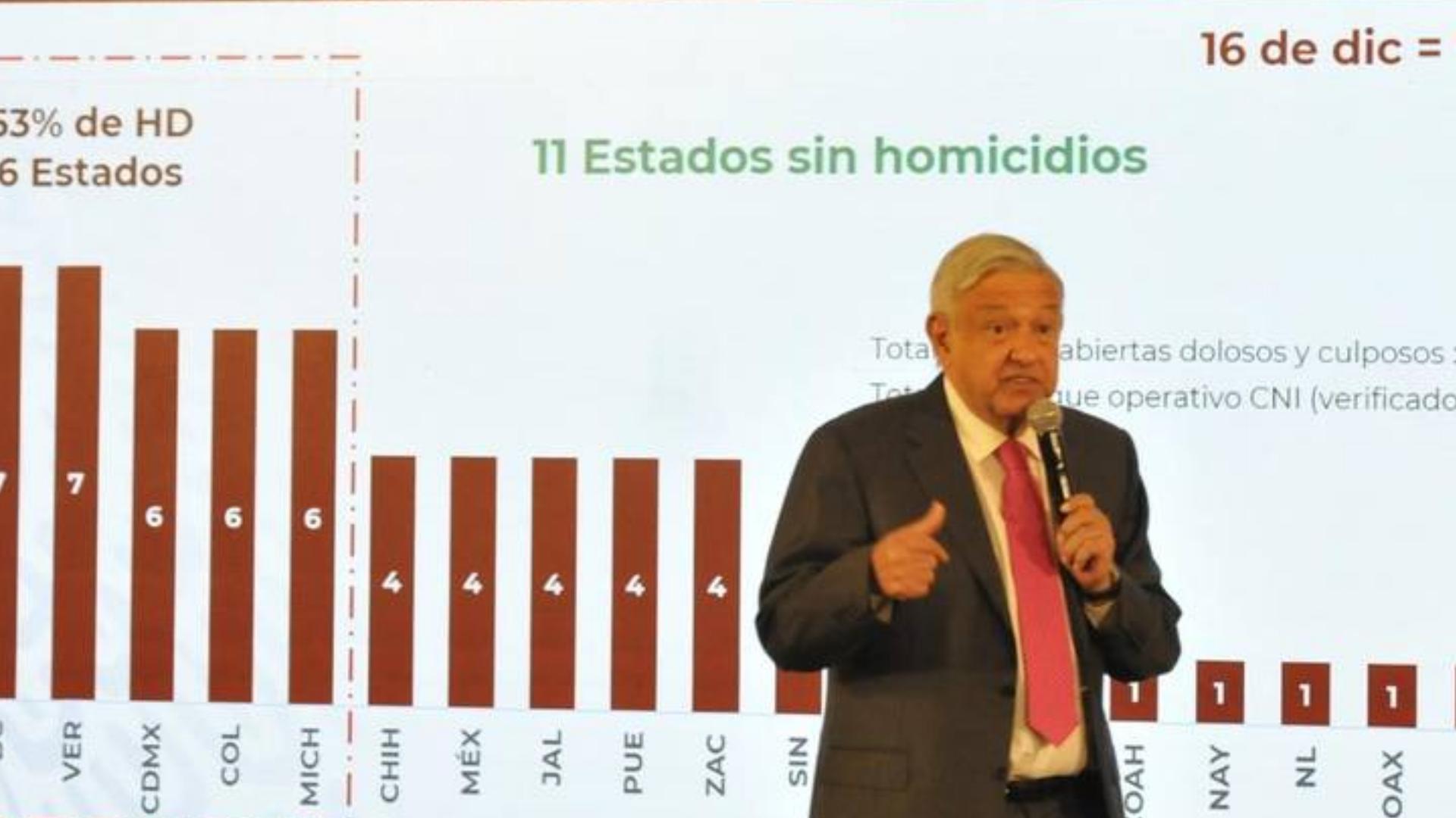 Tendencia en homicidios dolosos en 2019 fue de 0.1%: Durazo
