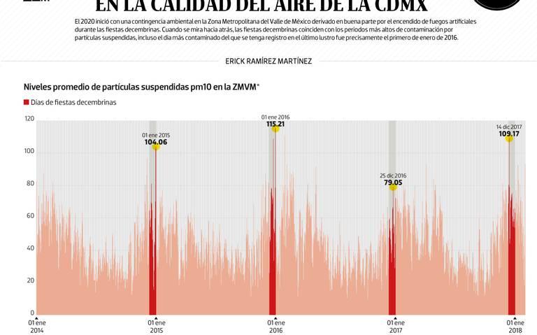 #Data | La quema de cuetes deja estela en la calidad del aire de la CDMX