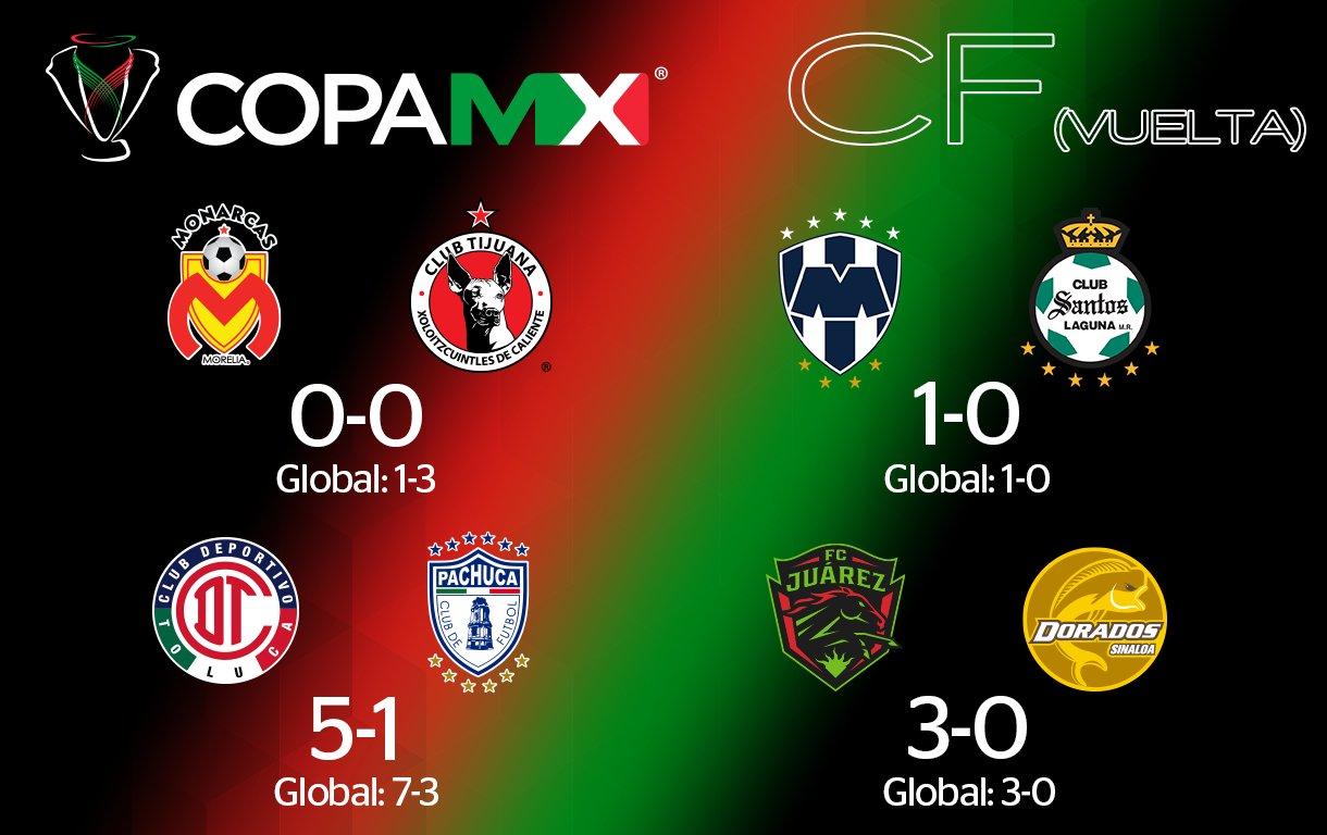 Las llaves de la semifinal para la Copa MX están listas
