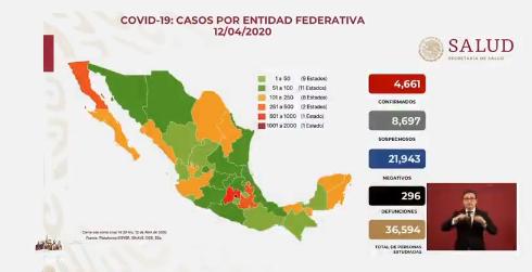 Casi 300 defunciones por COVID-19 en México: SSA
