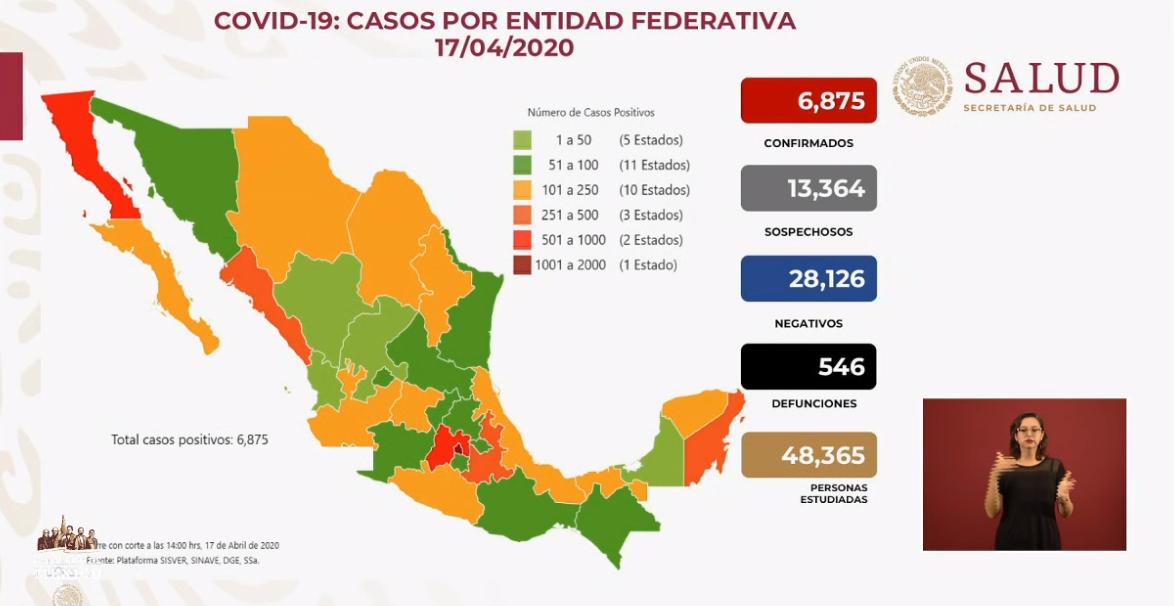 Más de 500 muertes por COVID-19, 6 mil 875 casos confirmados: SSA