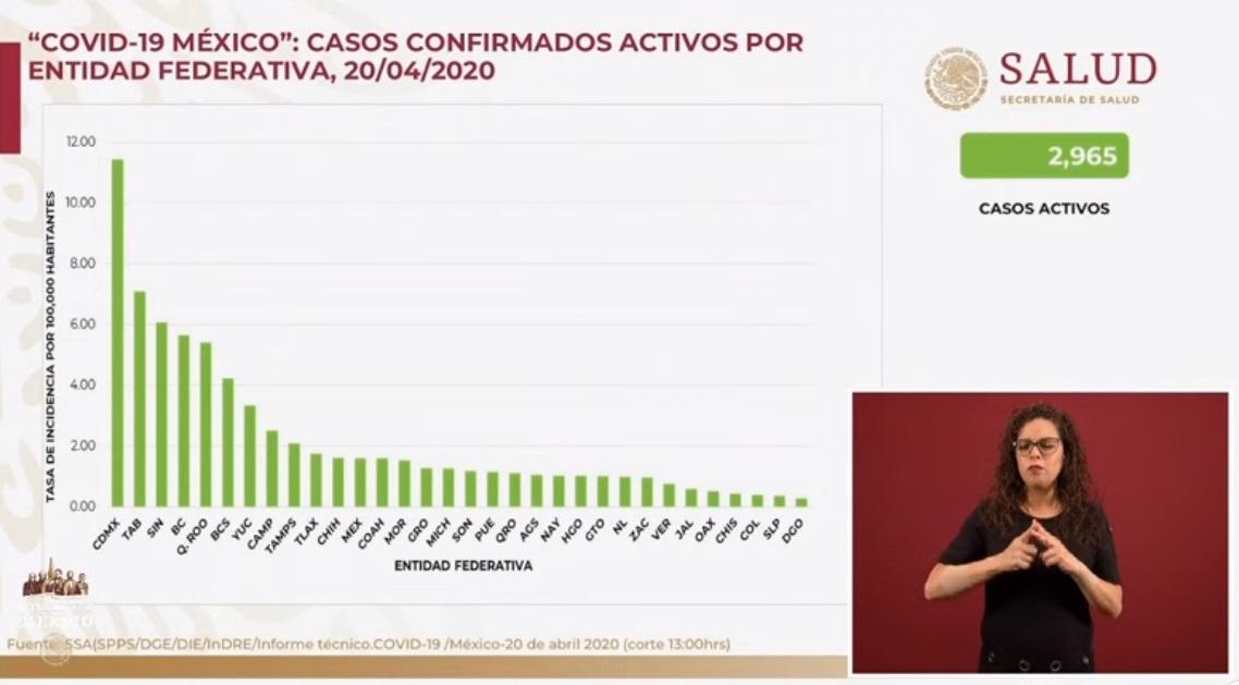 México registra 712 defunciones por COVID-19,  8 mil 772 casos confirmados: SSA