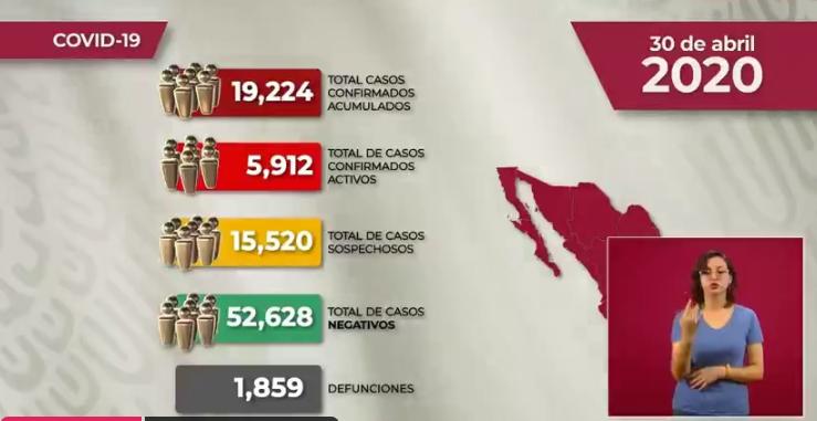 México registra 1,859 defunciones por COVID-19, 19 mil 224 casos confirmados: SSA