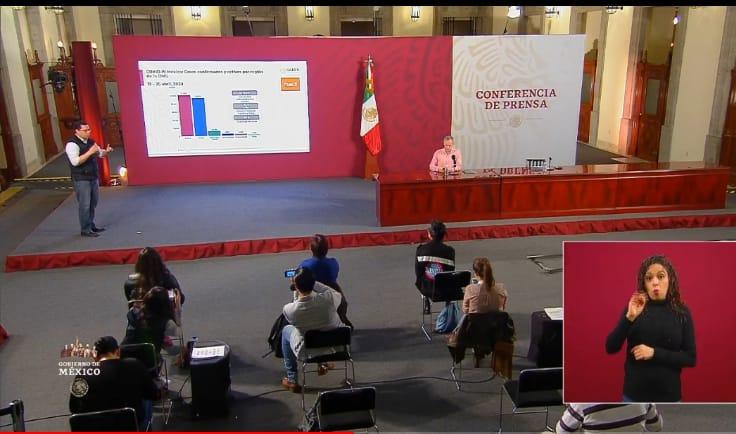 Suma México  13 mil 842 casos de COVID-19 y mil 305 defunciones