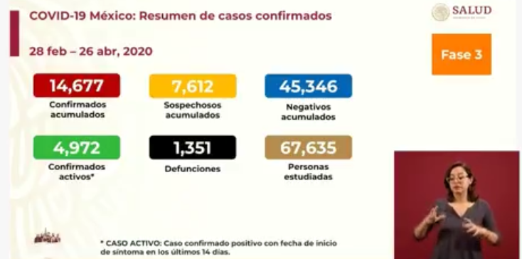 México registra mil 351 muertes por COVID-19, 14 mil 677 casos confirmados: SSA
