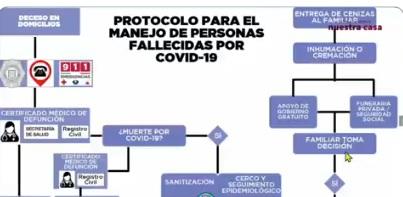 Protocolos de manejo de personas fallecidas por COVID-19