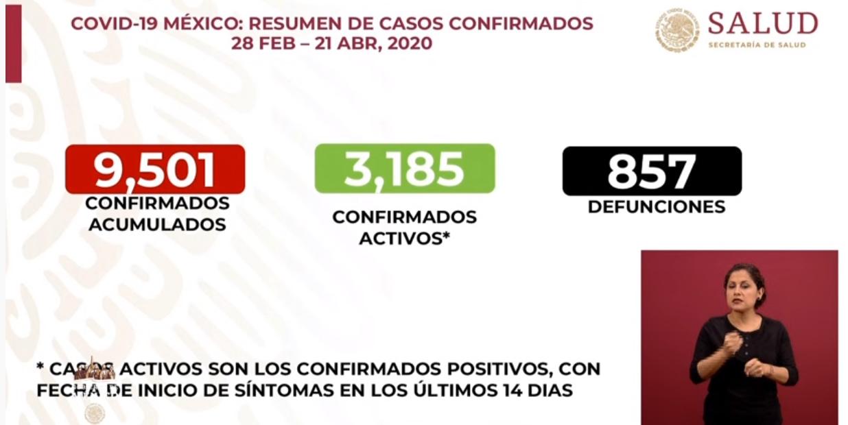 México registra 857 defunciones, 9 mil 501 casos confirmados: SSA