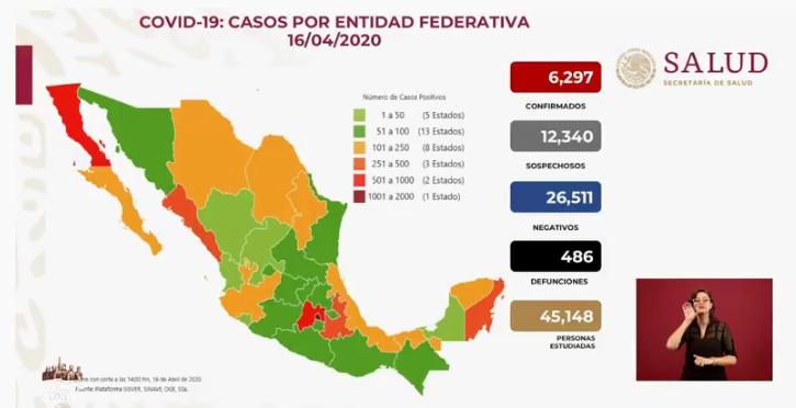 Se registran 486 muertes por COVID-19 y 6 mil 297 casos confirmados: SSA