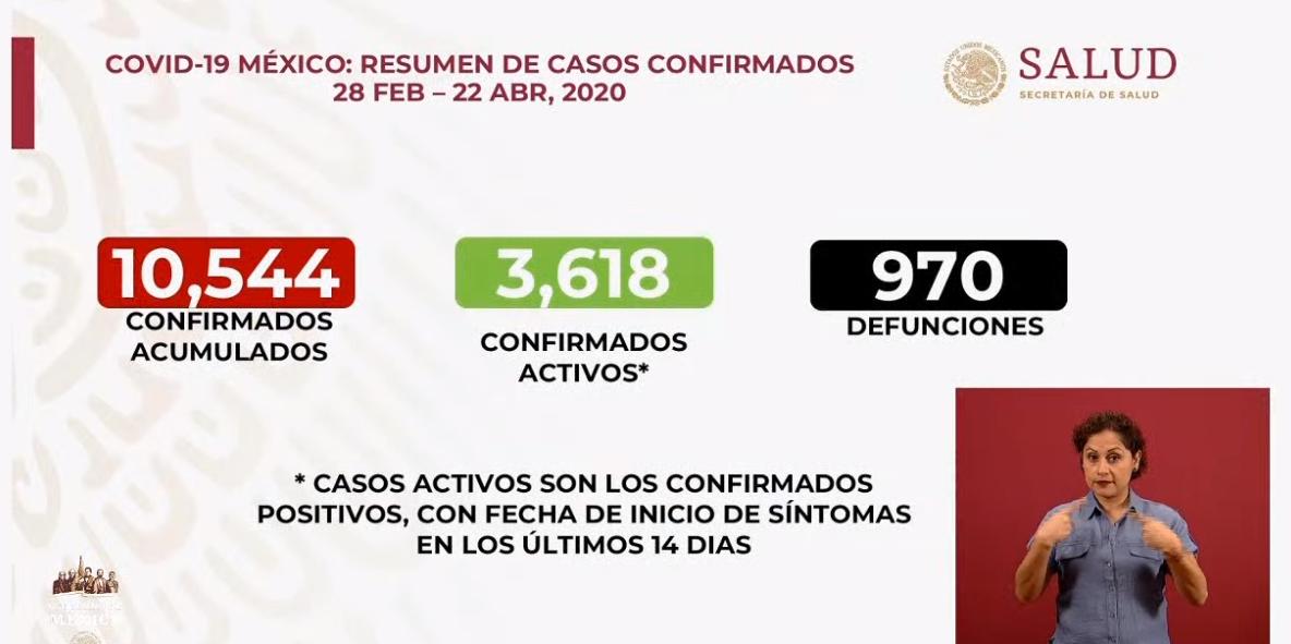 México registra 970 defunciones por COVID-19, 10,544 casos sospechosos: SSA