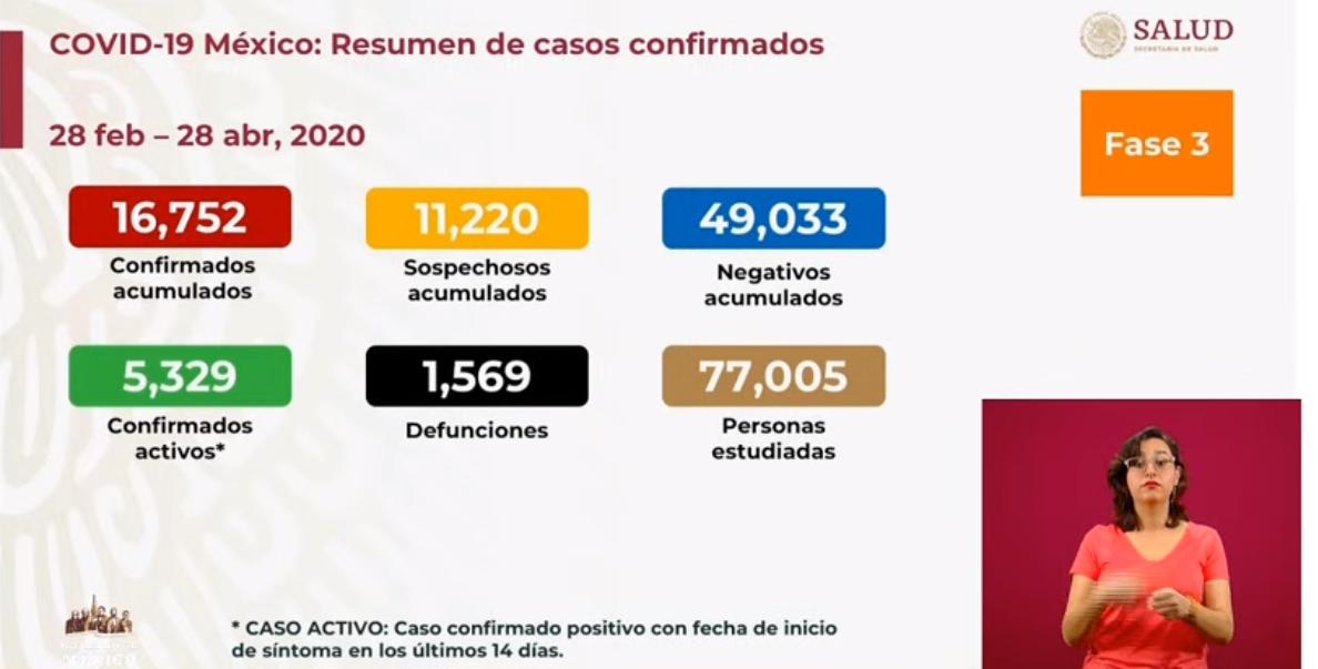 Se registran 16 mil 752 casos confirmados por COVID-19, mil 569 defunciones: SSA