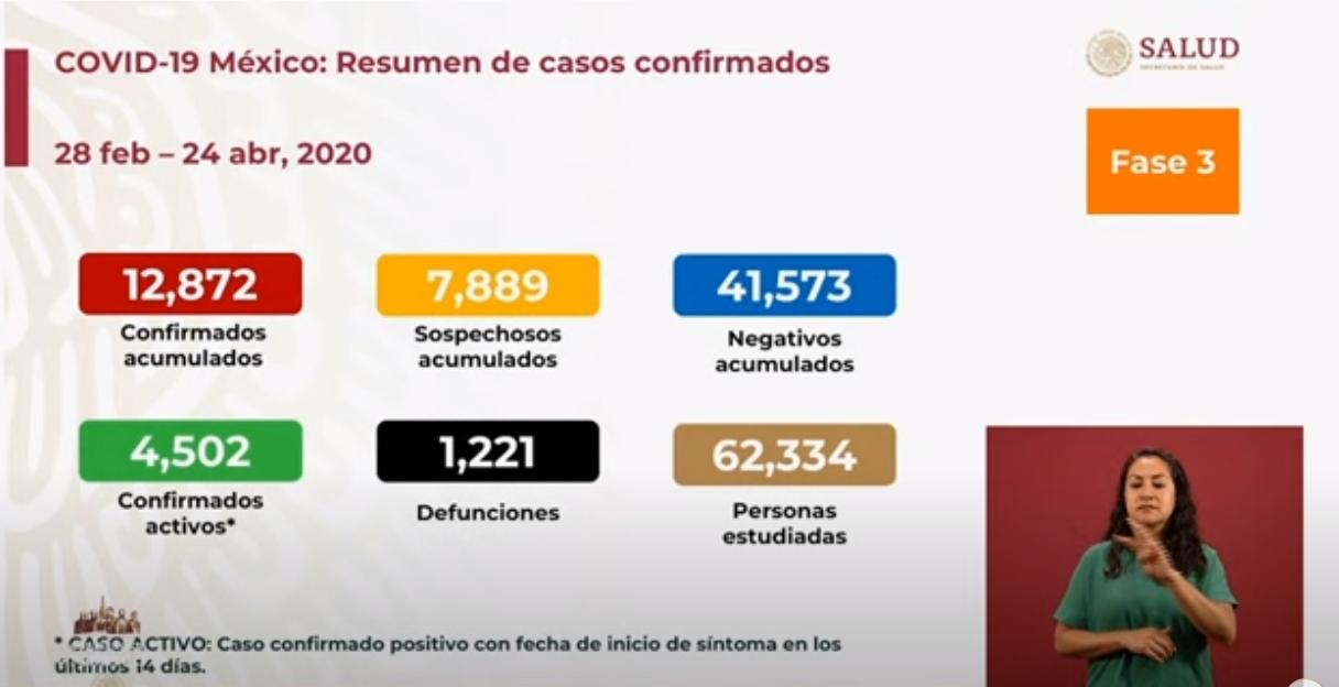 México registra mil 221 defunciones por COVID-19, 12 mil 872 casos confirmados: SSA