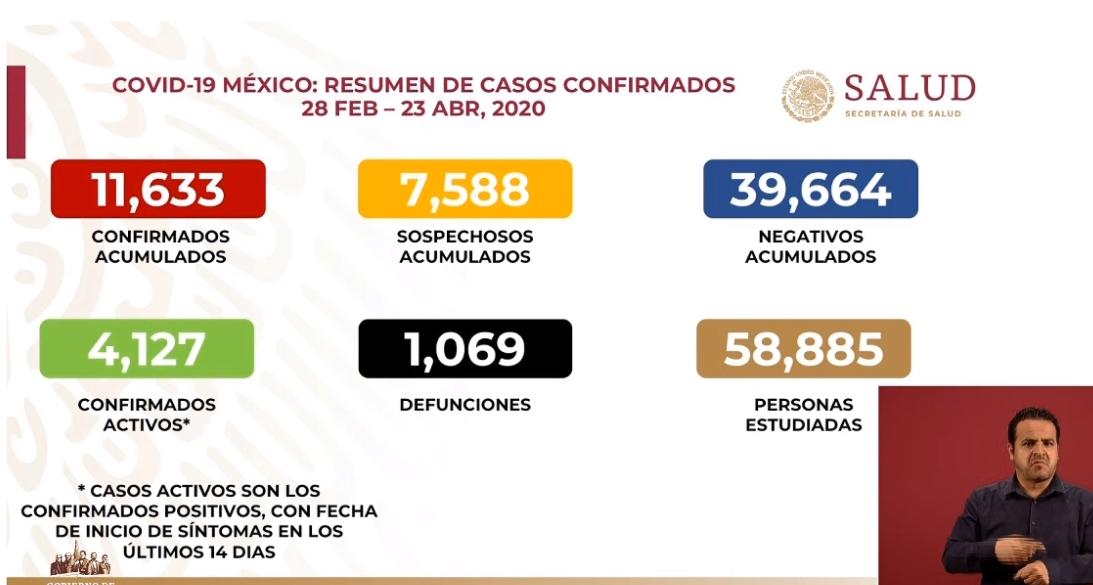 Más de mil defunciones por COVID-19, 11 mil 633 casos confirmados: SSA