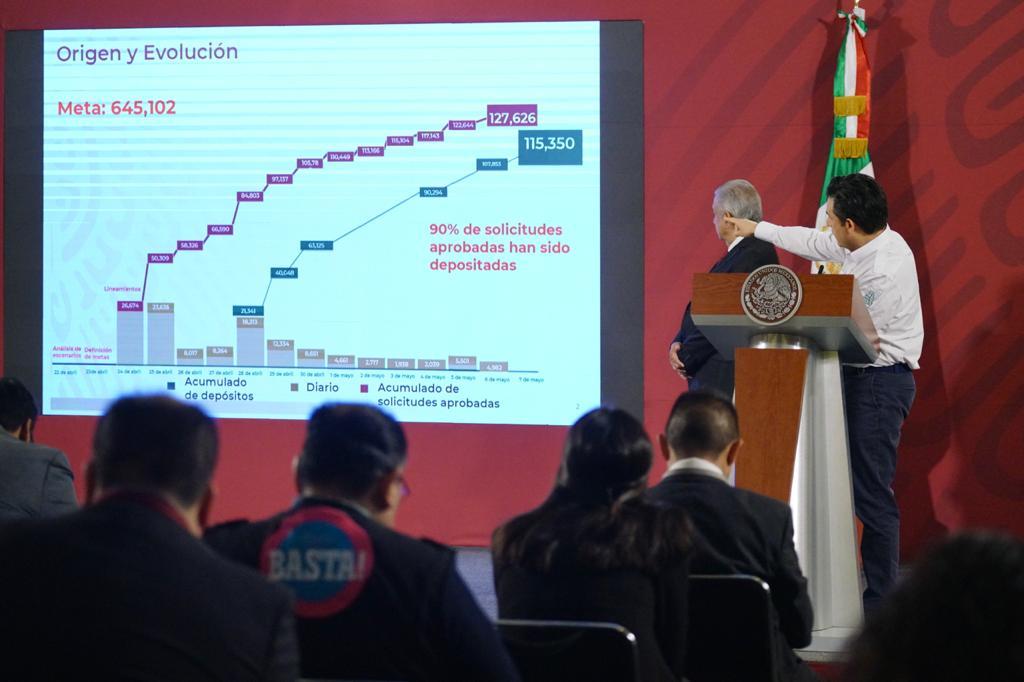 Más de 115 mil empresas han recibido su Crédito Solidario a la Palabra por 25 mil pesos: IMSS