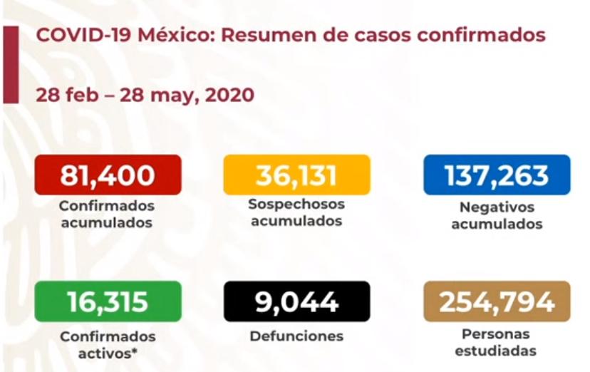 En México se registran 9 mil 044 defunciones por COVID-19 y 81 mil 400 casos confirmados: SSA
