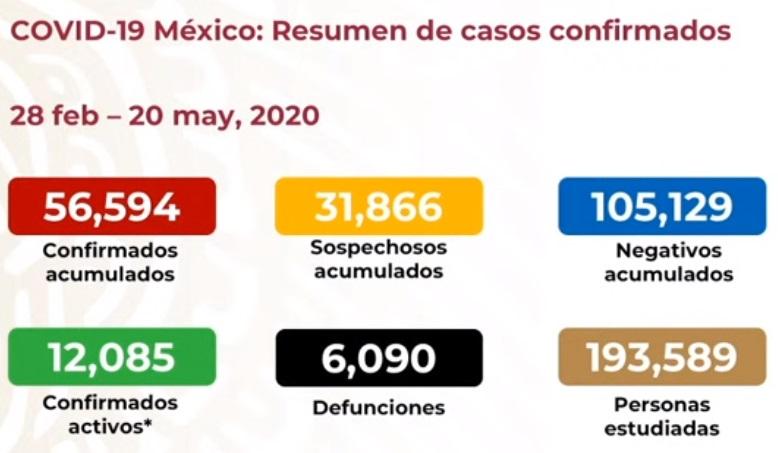 México registra 6 mil 90 defunciones por COVID-19 y 56 mil 594 casos confirmados: SSA
