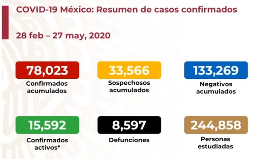 México registra 8 mil 597 defunciones por COVID-19 y 78 mil 023 casos confirmados: SSA