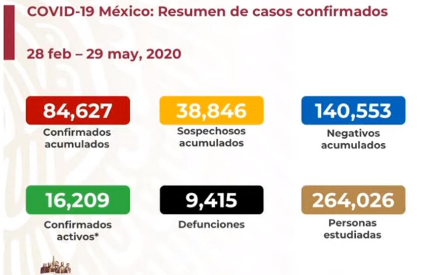 México registra 9 415 defunciones por COVID-19 y 84 627 casos confirmados: SSA