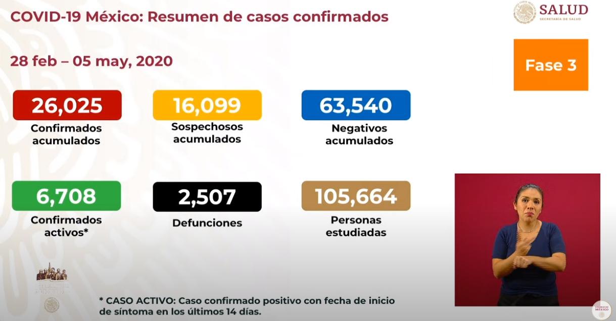 Se registran 2 mil 507 defunciones por COVID-19, 26 mil 025 casos: SSA
