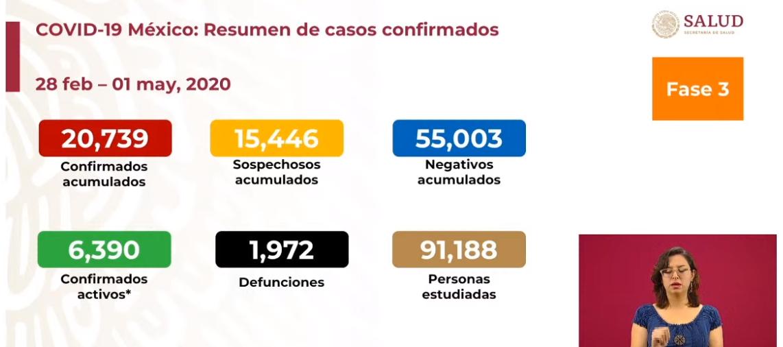 México registra mil 972 defunciones por COVID-19, 20 mil 739 casos confirmados: SSA
