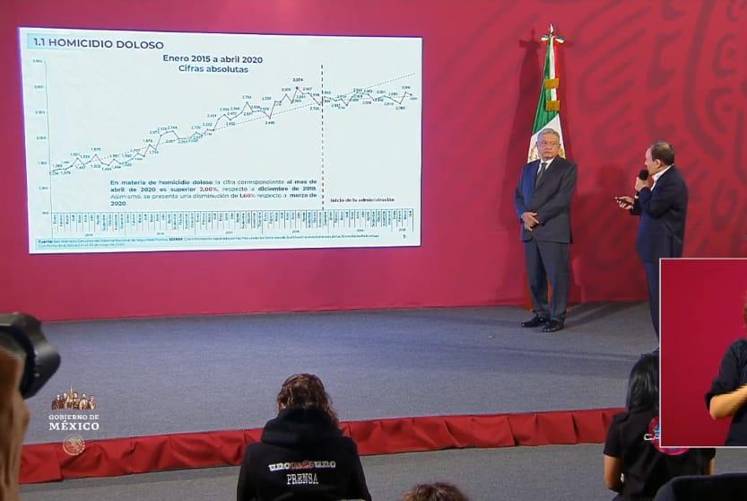 Alfonso Durazo presenta Informe de Seguridad, asegura que han disminuido los homicidios y feminicidios