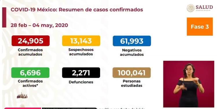 México registra 2 mil 271 defunciones por COVID-19, 24 mil 905 casos confirmados: SSA