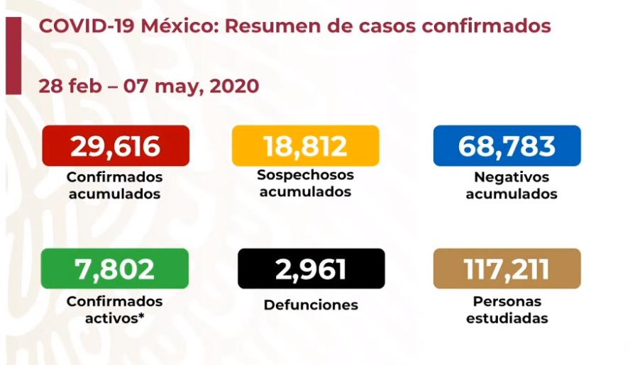 México registra 2 mil 961 defunciones por COVID-19