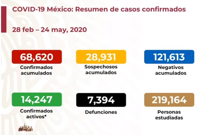 México registra 7 mil 394 defunciones por COVID-19 y 68 mil 620 casos confirmados: SSA