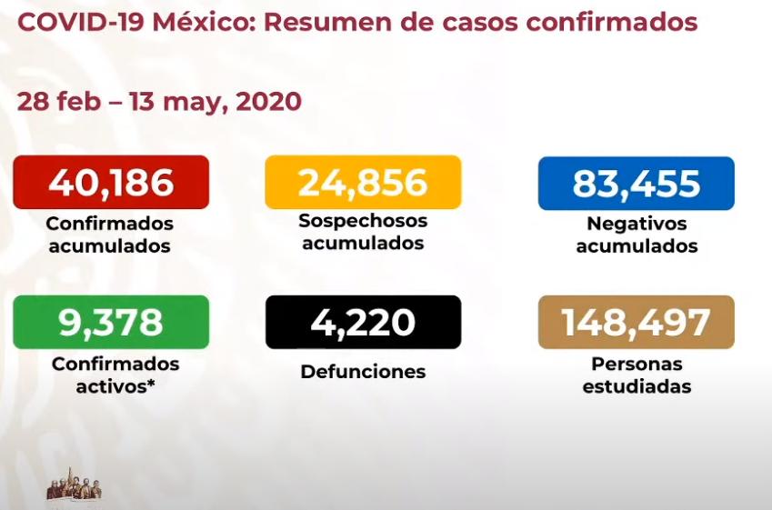 México registra 4 mil 220 defunciones y 40 mil 186 casos confirmados: SSA