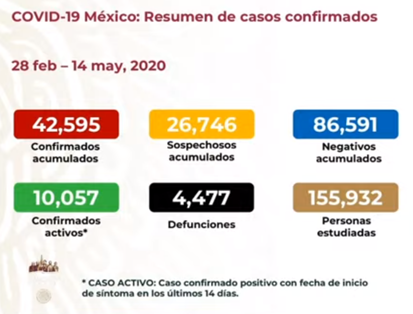 México registra 4 mil 477 defunciones por COVID-19 y 42 mil 595 casos confirmados: SSA