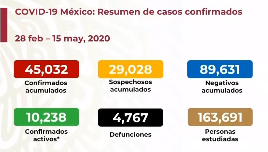 En México se registran 4 mil 767 defunciones por COVID-19 y 45 mil 32 casos confirmados: SSA