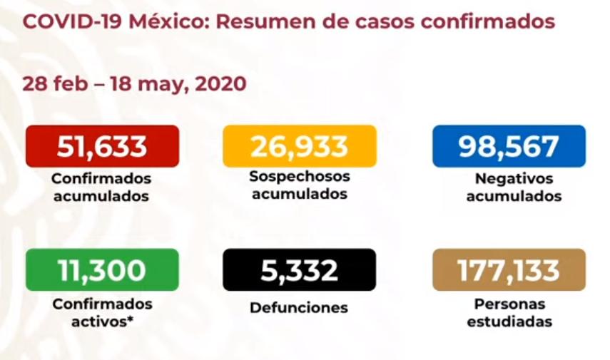 México registra 5 mil 332 defunciones por COVID-19 y 51 mil 633 casos confirmados: SSA
