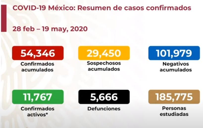 México registra 5 mil 666 defunciones por COVID-19 y 54 mil 346 casos confirmados: SSA