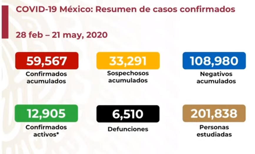 México registra 6 510 defunciones por COVID-19 y 59 mil 567 casos confirmados: SSA